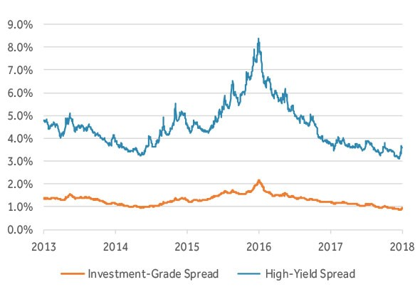 Yield Spreads by Credit Rating
