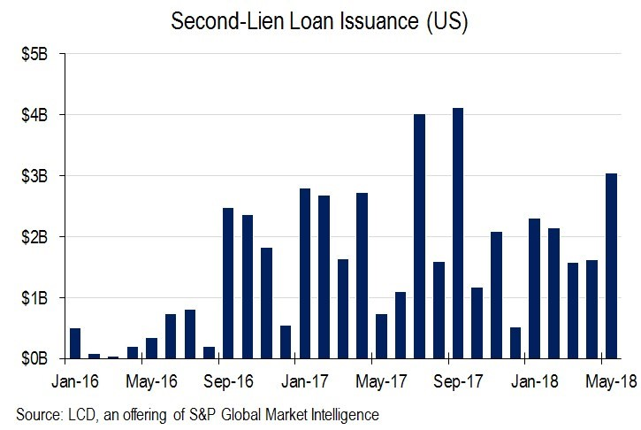 Second Lien Debt Volume