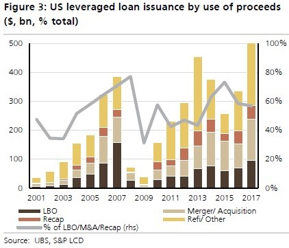 Loans by Use of Proceeds