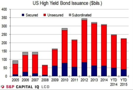 High Yield Bond Tranches