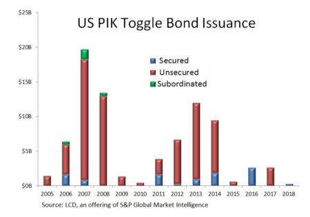 PIK Toggle Bond Volume