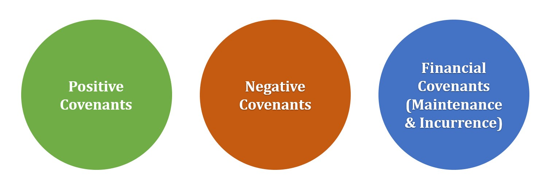 Debt Covenant Types