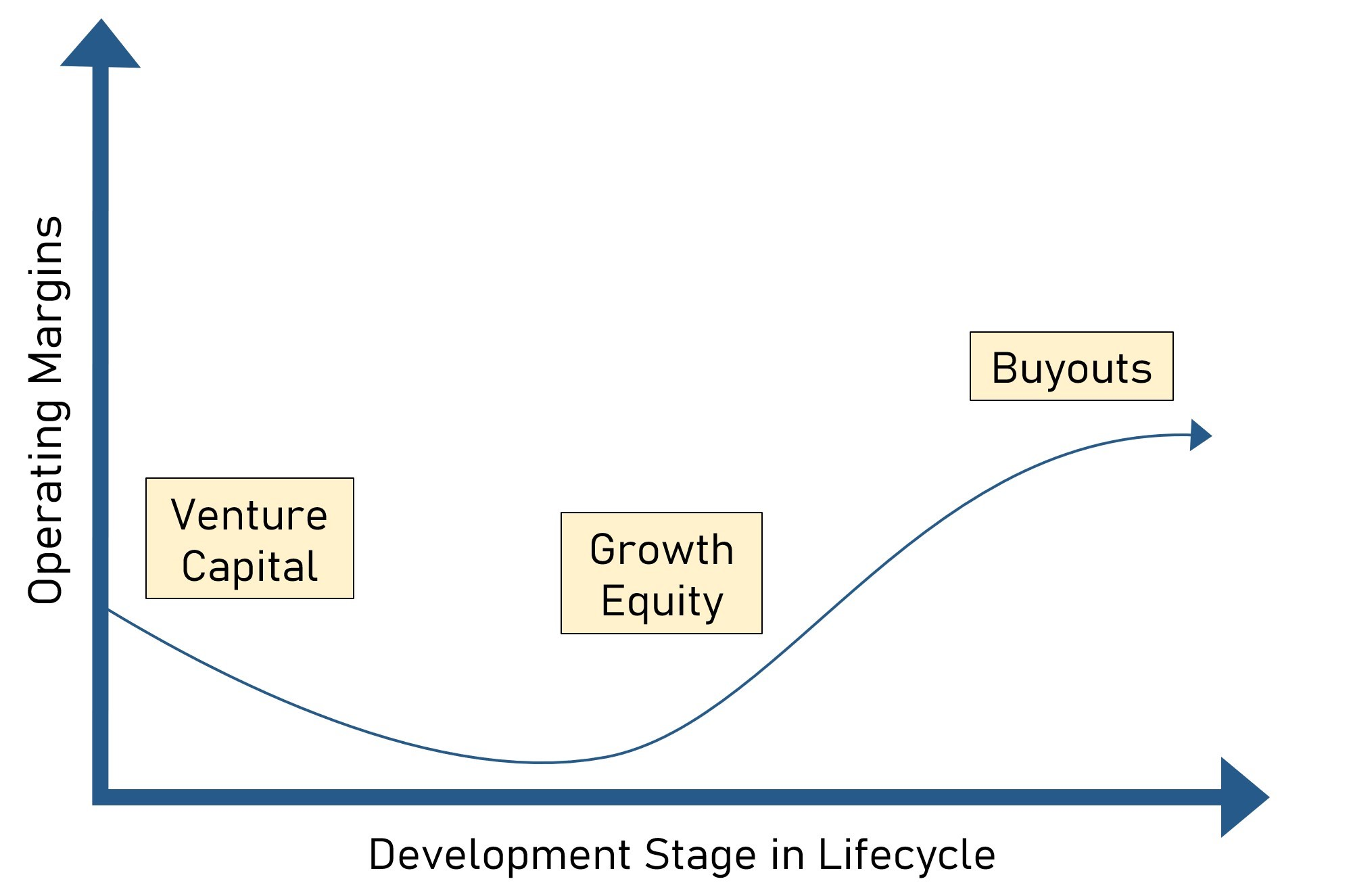 Investment Stage Lifecycle