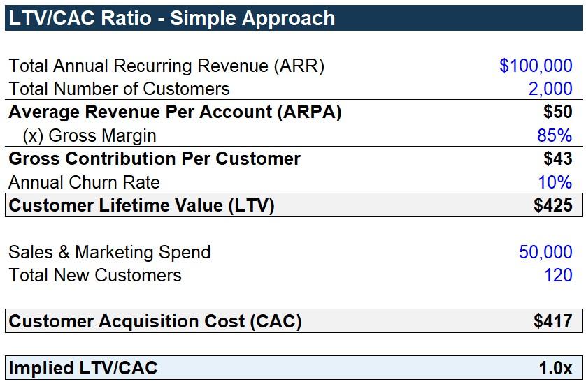 LTV-CAC Simple Calculation