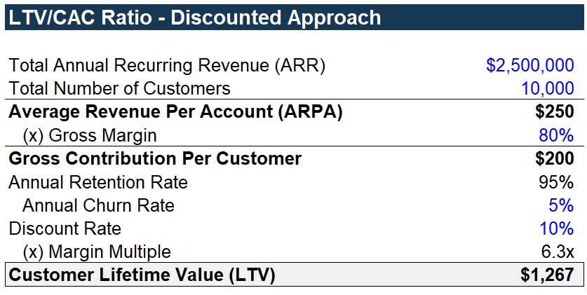 LTV-Discounted Approach