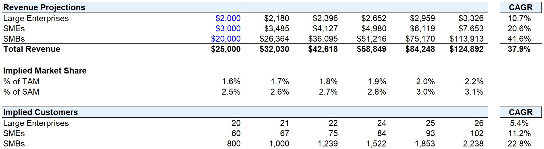 Revenue Projections Calculation