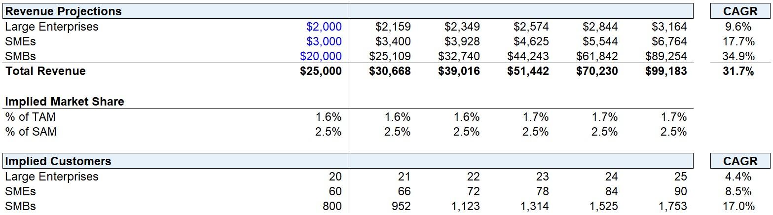 Revenue Projections - Base Case