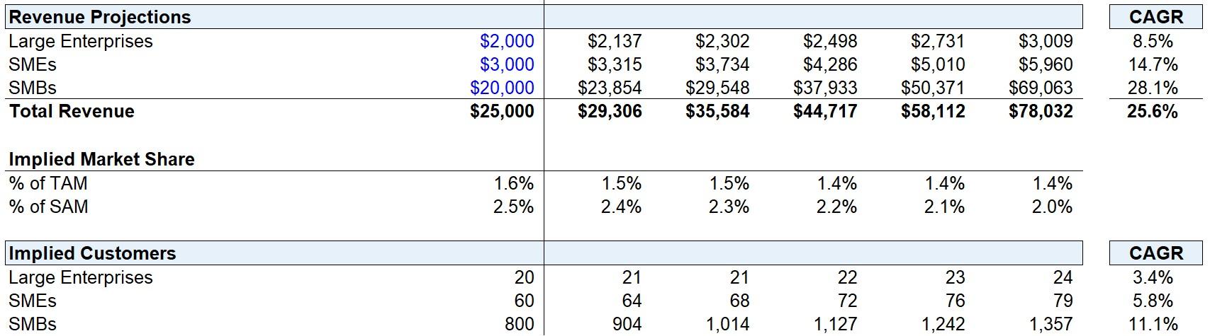 Revenue Projections - Downside Case