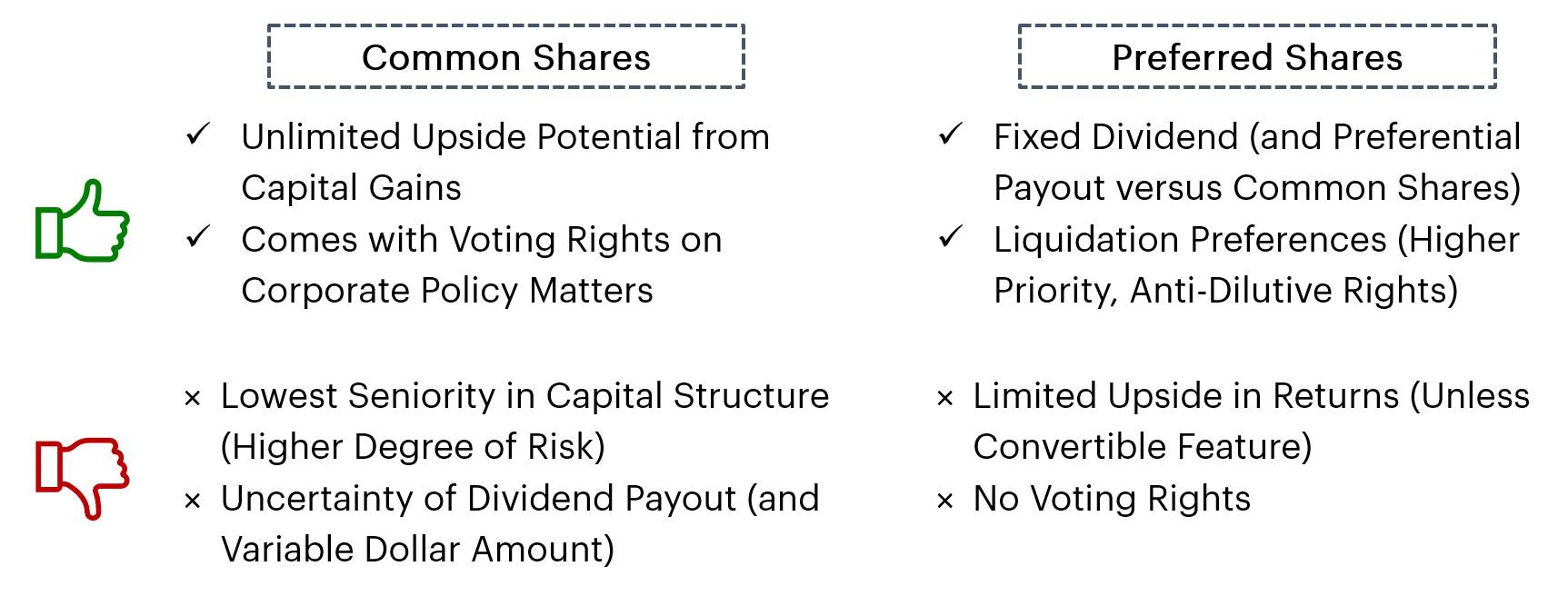 Common Shares versus Preferred Shares Summary Comparison