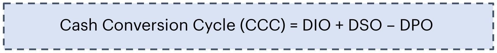 Cash Conversion Cycle (CCC) Formula