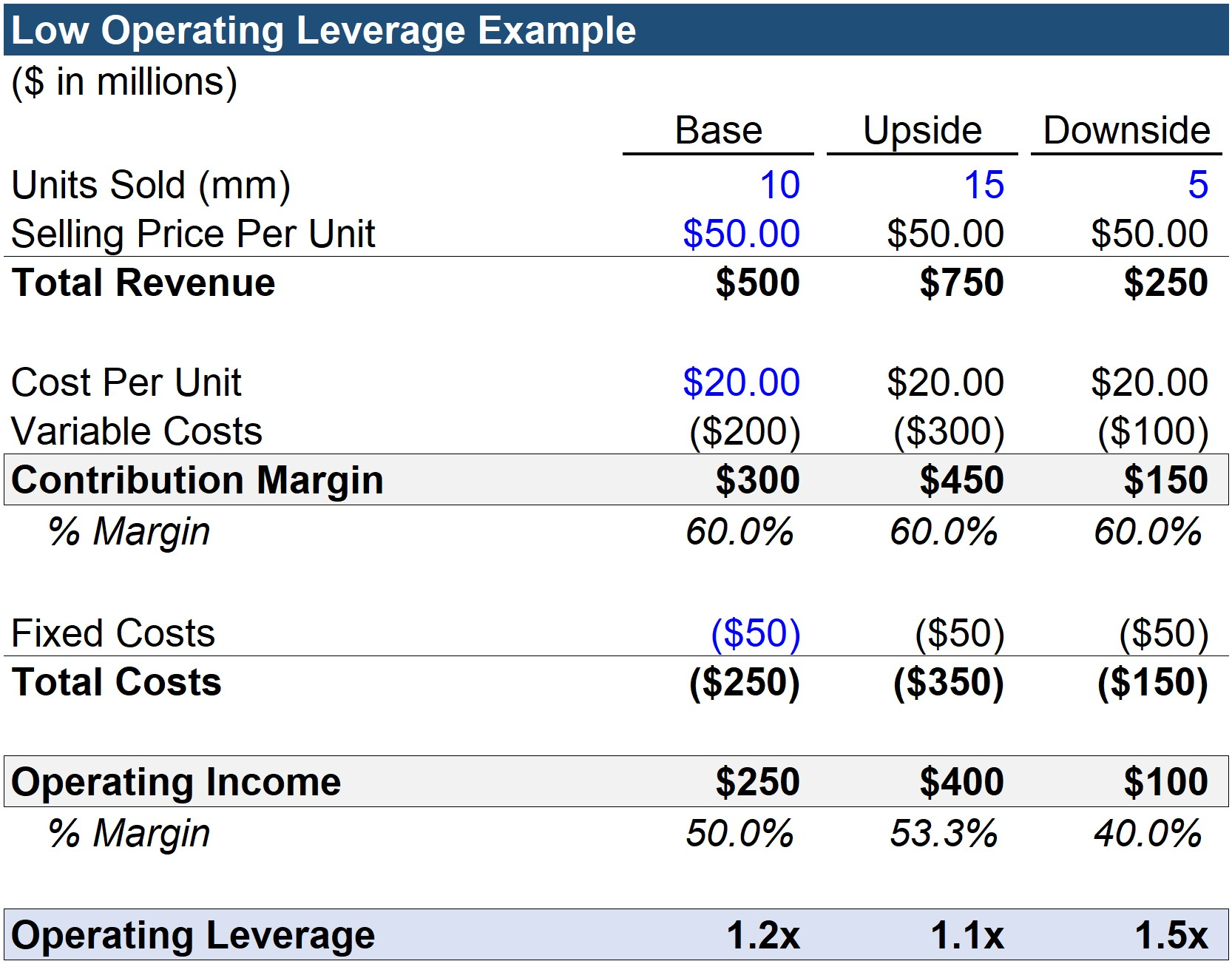 Low Operating Leverage Example