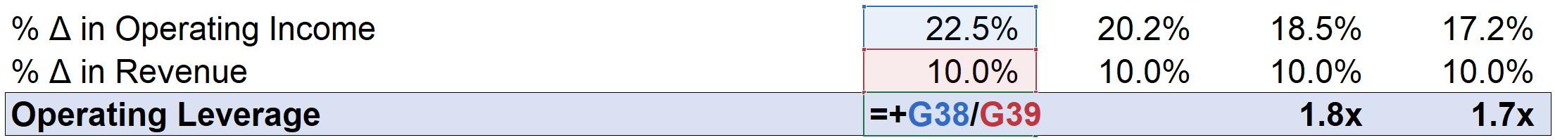 Operating Leverage Excel Formula 2