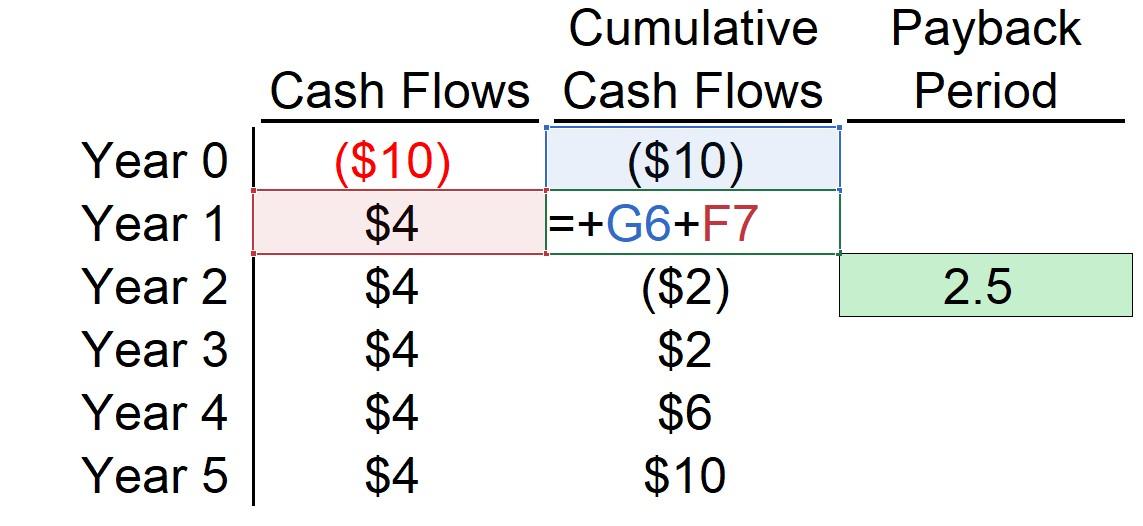 Cumulative Cash Flows