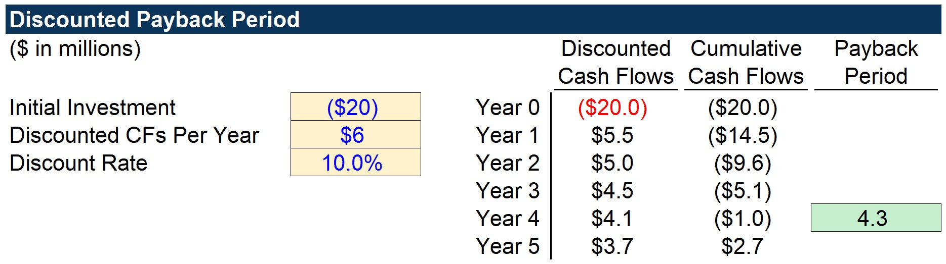 Discounted Payback Period Finished