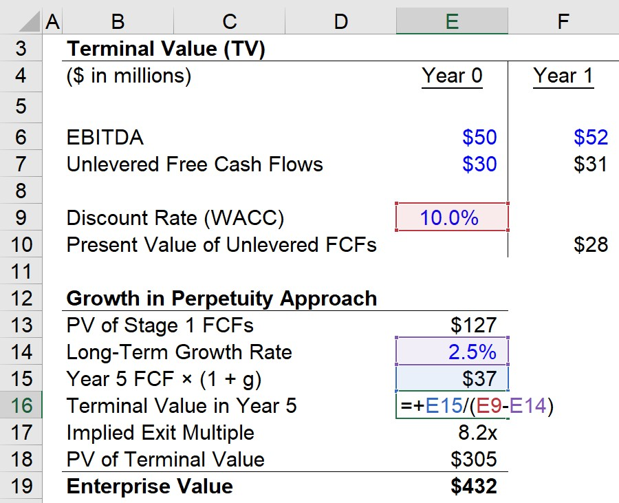 Terminal Value in Year 5 Perpetuity