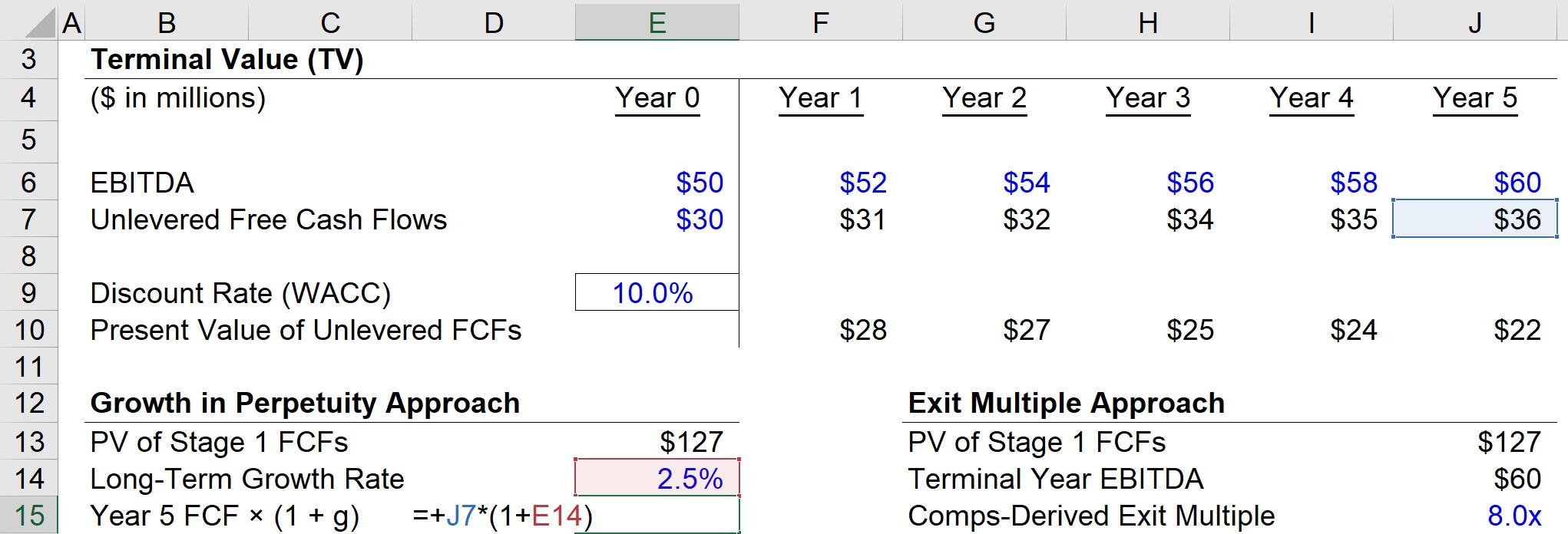 Year 5 Terminal Value