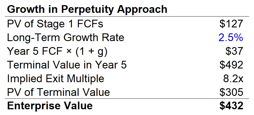 Growth in Perpetuity Finished