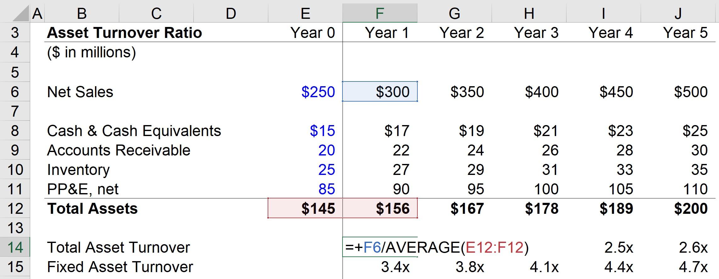 Total Asset Turnover Formula
