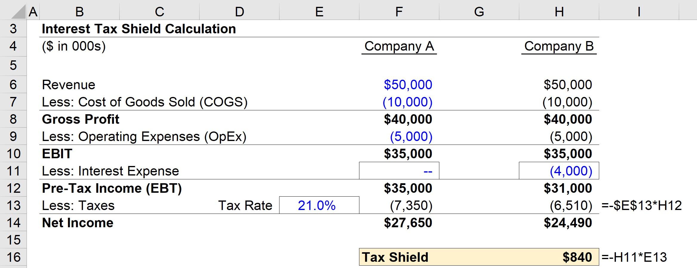 Interest Tax Shield Calculation