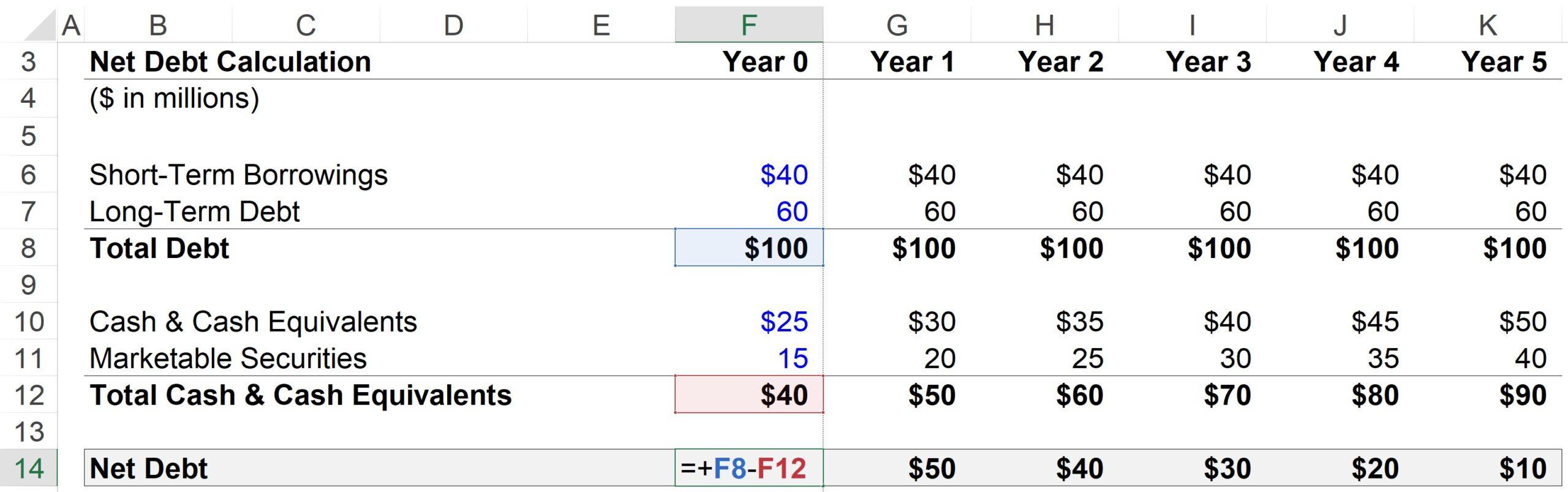 Net Debt Excel Formula