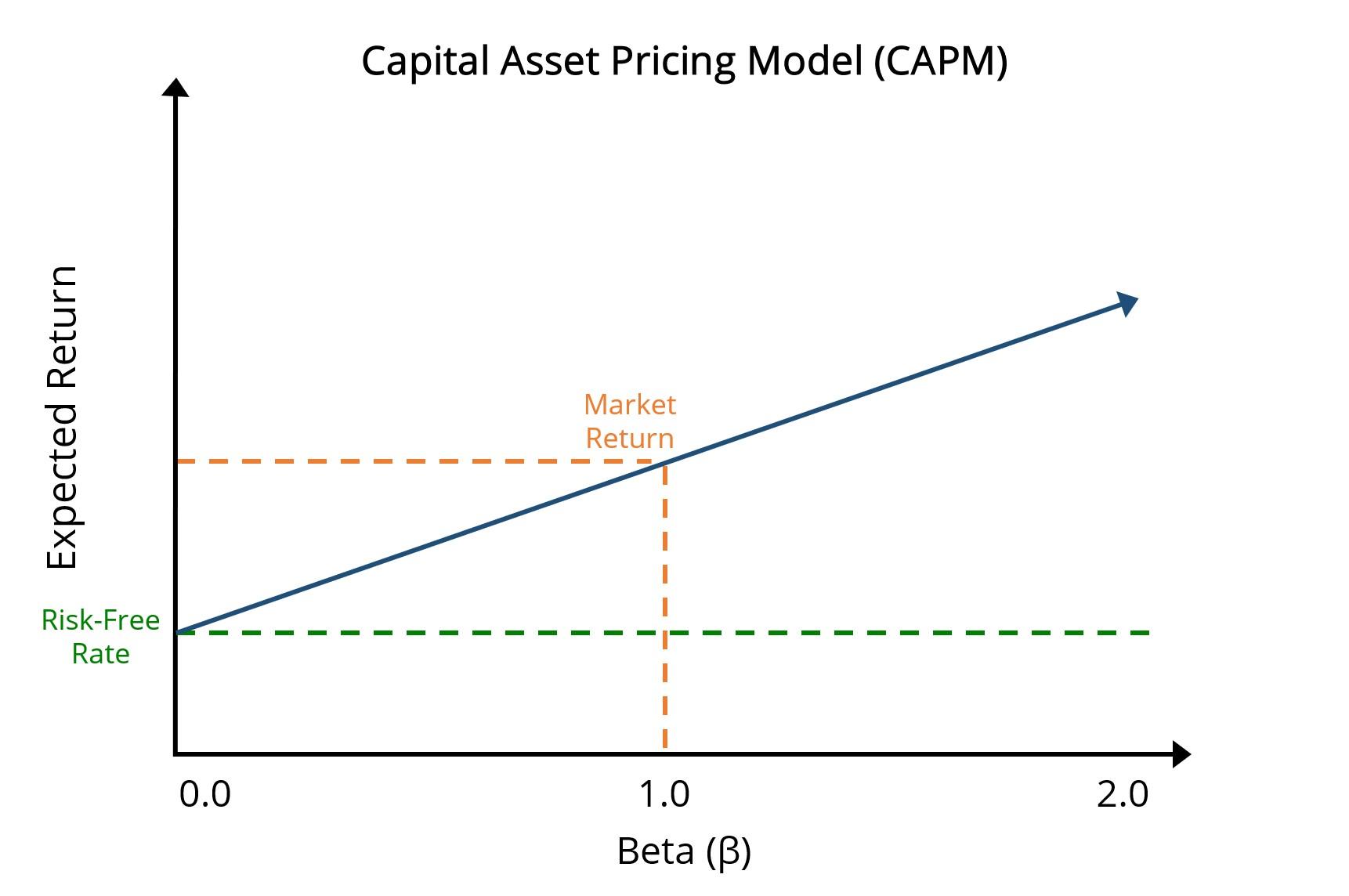 CAPM Graph