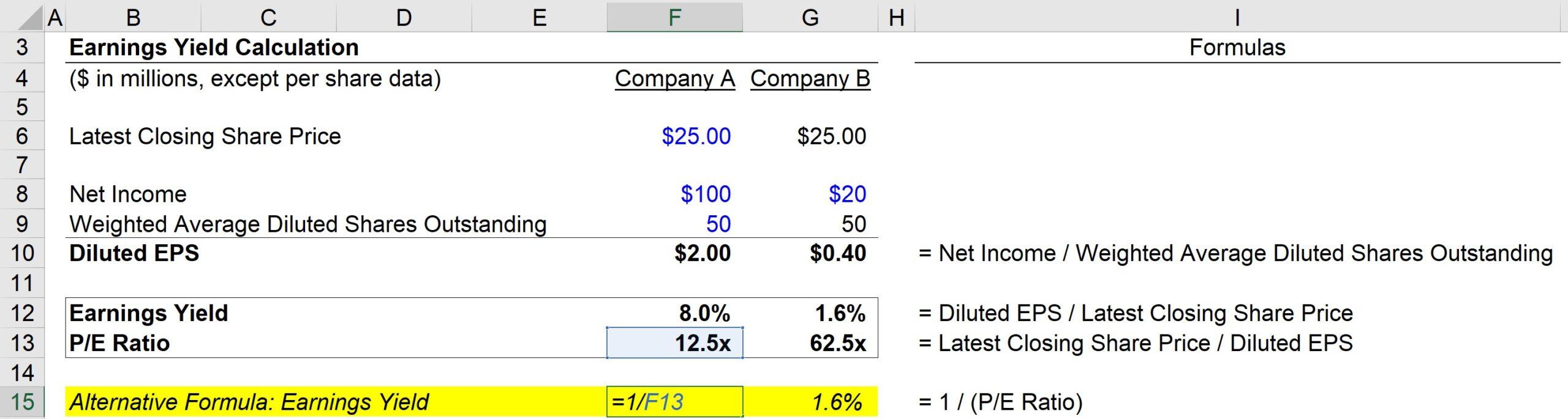 Earnings Yield Formula Excel 2