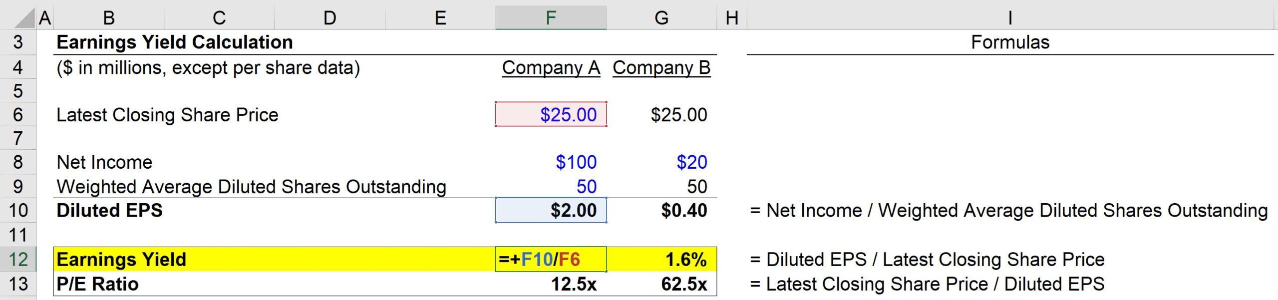 Earnings Yield Formula Excel