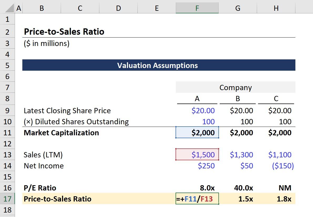 Price-to-Sales Formula