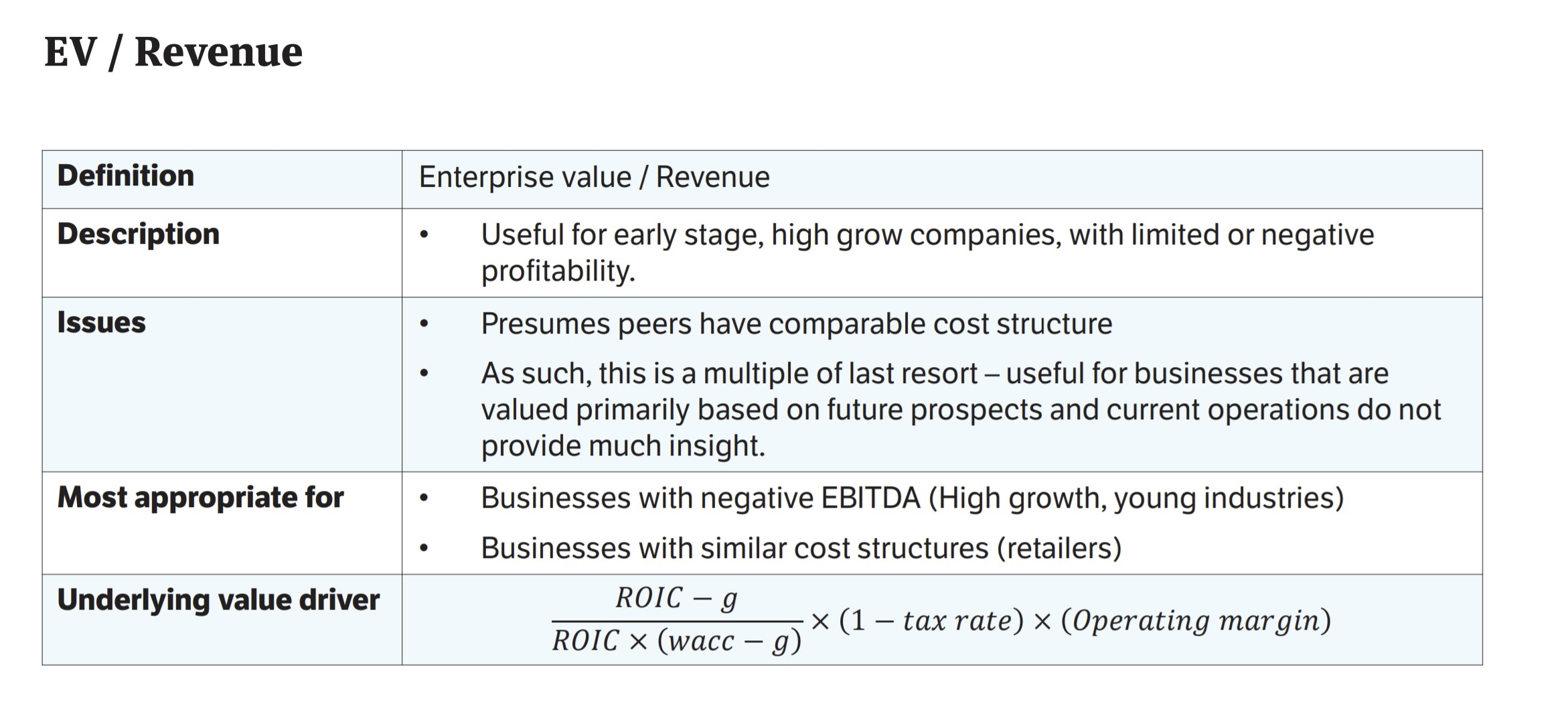 EV-Revenue Comps Course Slide