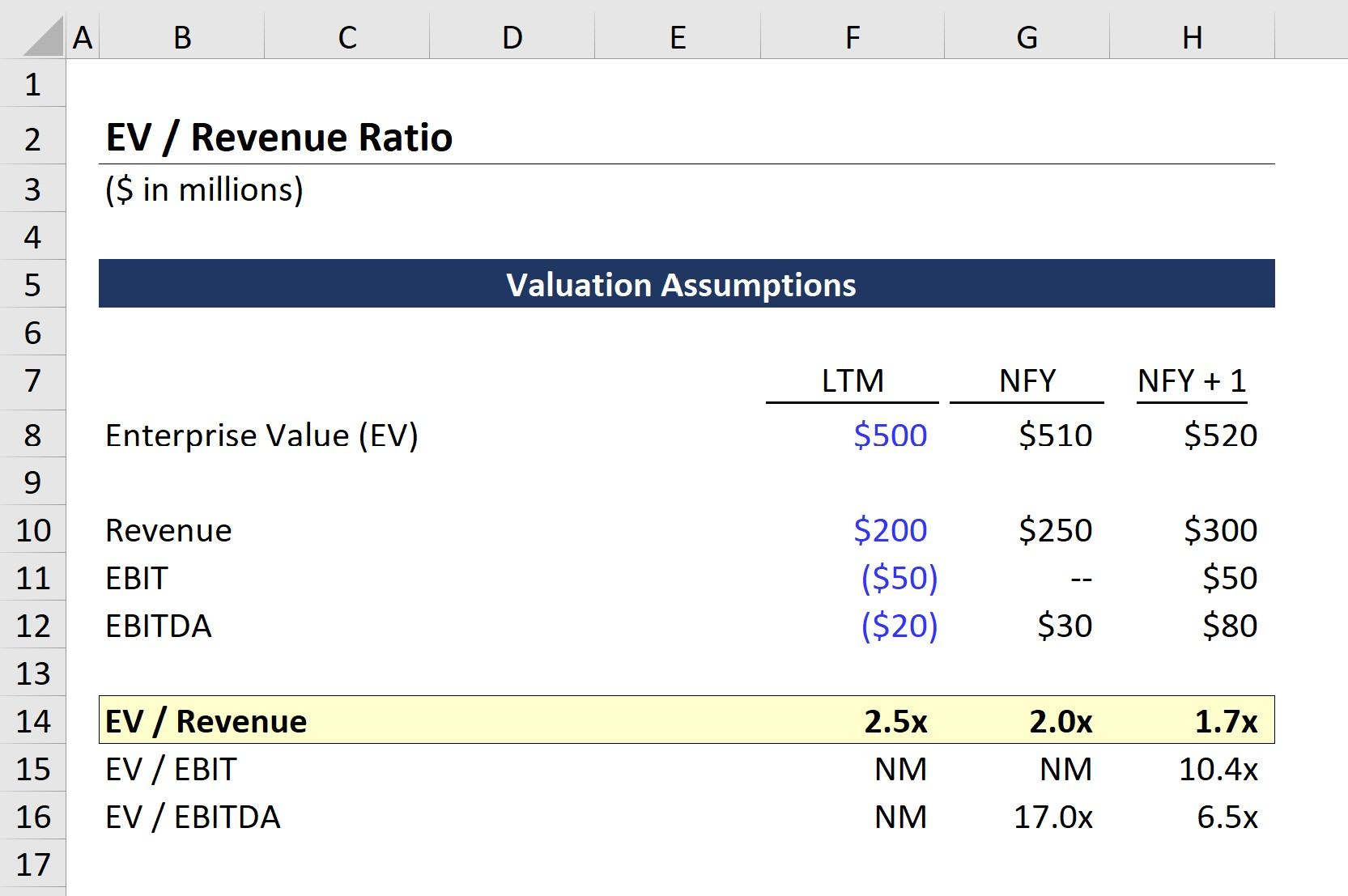 EV-to-Revenue Done