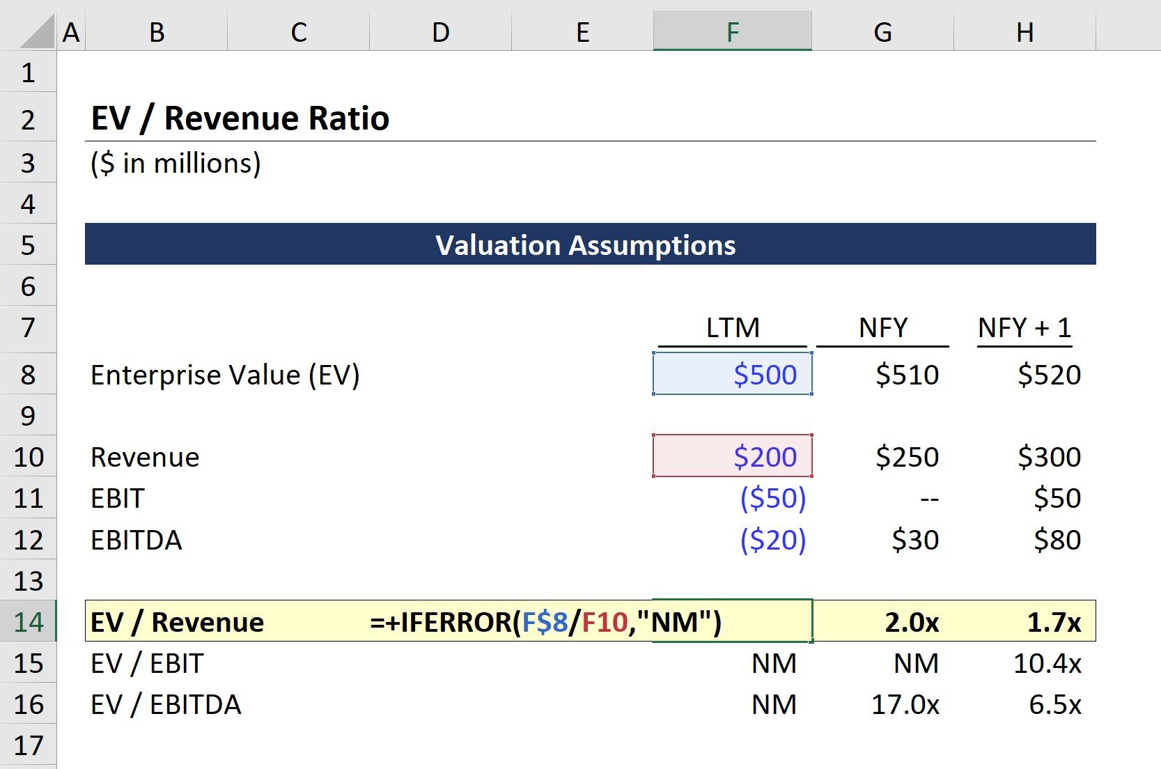 EV-to-Revenue Formula