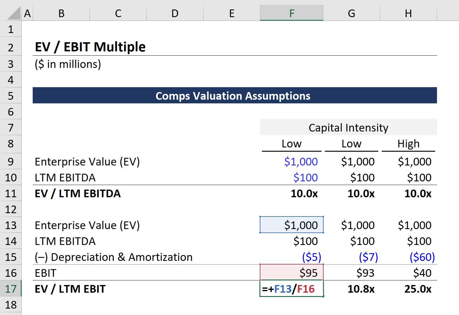 EV-to-EBIT Formula